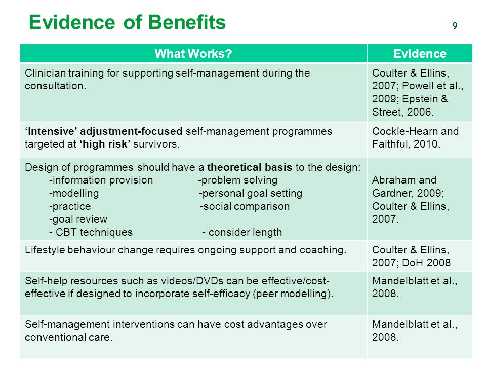 Evidence of Benefits What Works Evidence