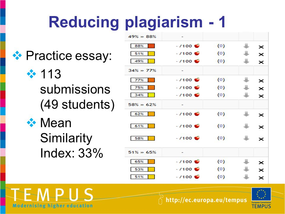 Reducing plagiarism - 1 Practice essay: 113 submissions (49 students)