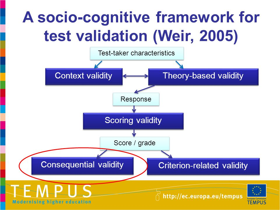 A socio-cognitive framework for test validation (Weir, 2005)