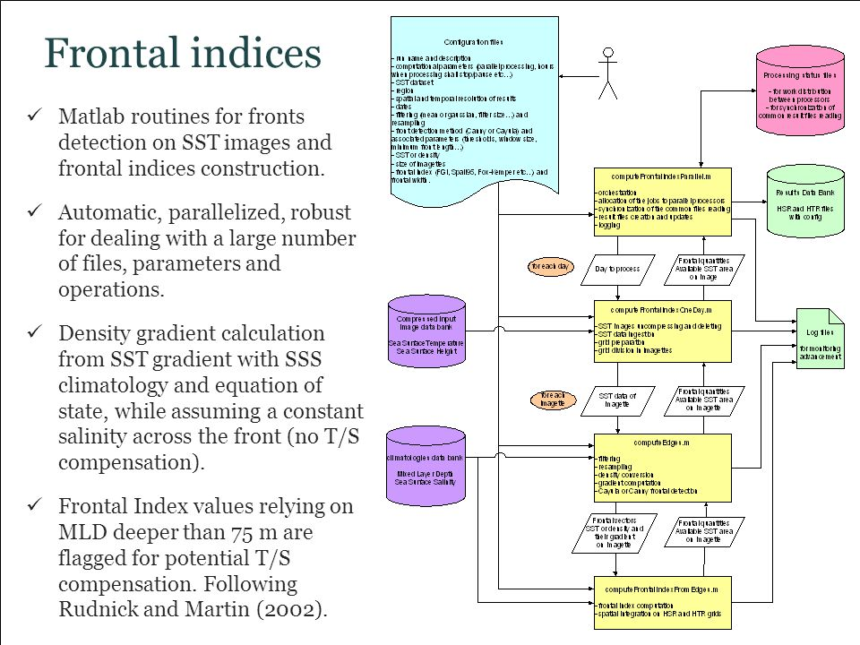 Frontal indices Matlab routines for fronts detection on SST images and frontal indices construction.