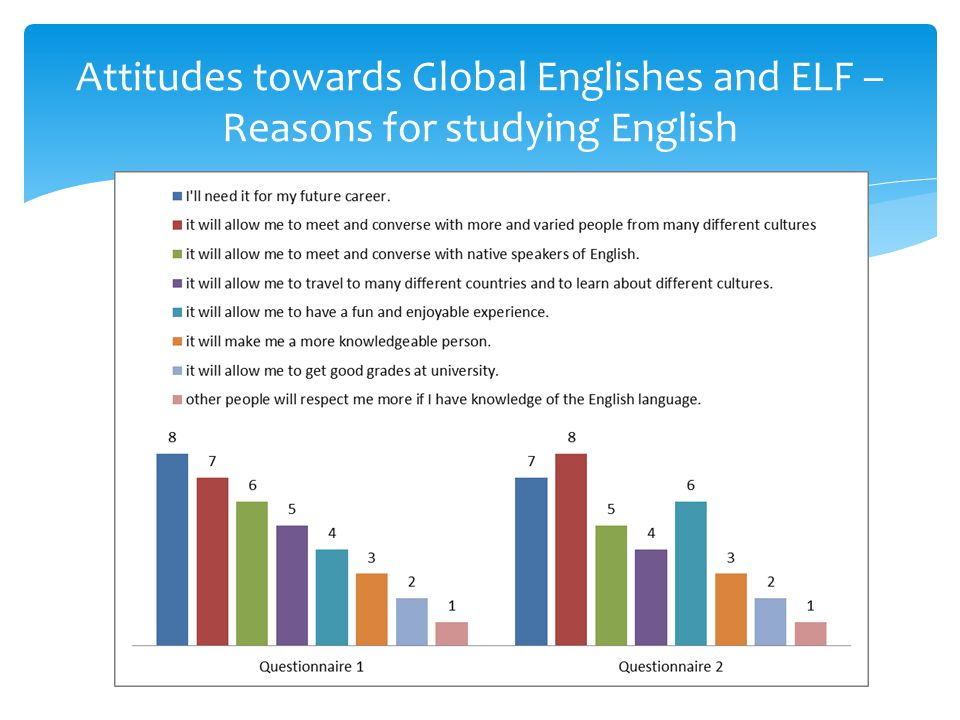 Attitudes towards Global Englishes and ELF – Reasons for studying English