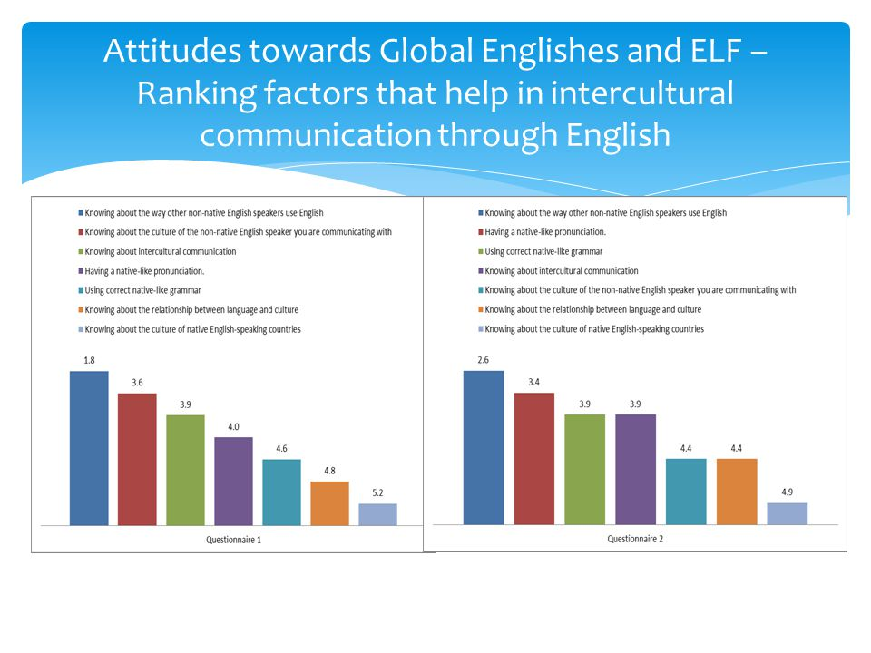 Attitudes towards Global Englishes and ELF – Ranking factors that help in intercultural communication through English