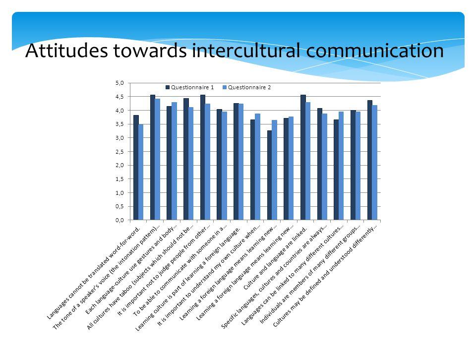 Attitudes towards intercultural communication