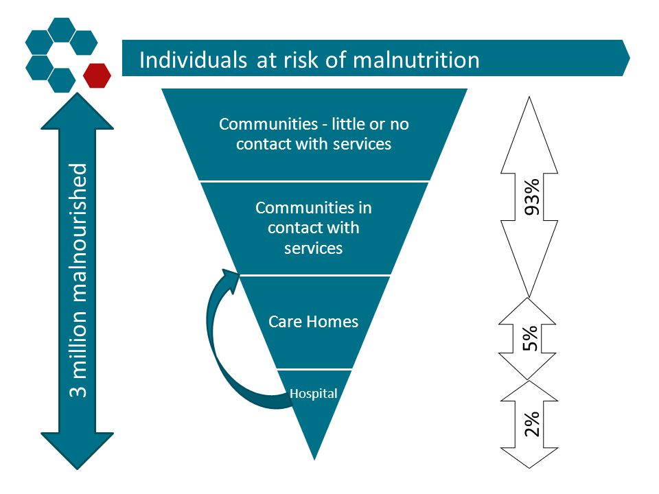 Individuals at risk of malnutrition