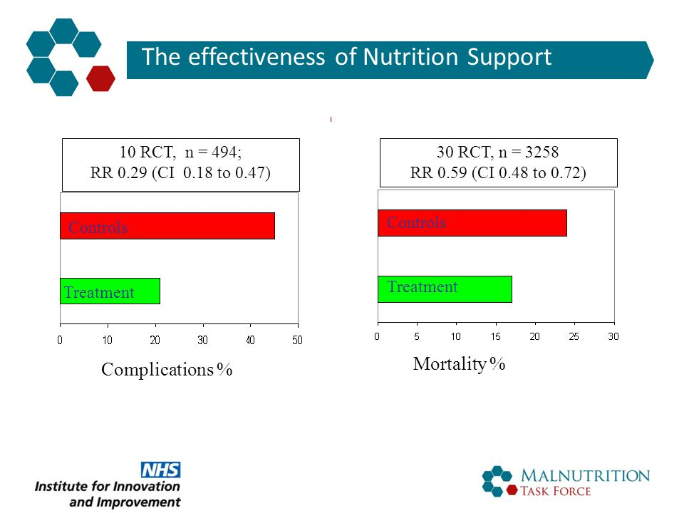 The effectiveness of Nutrition Support