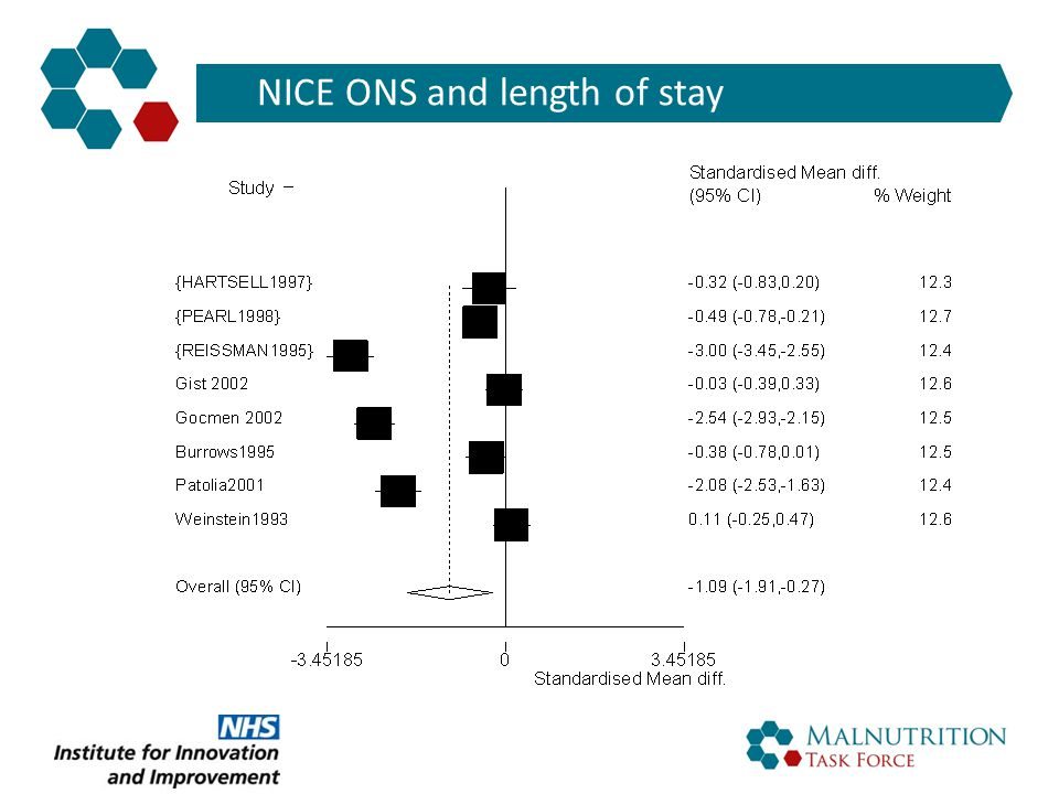 NICE ONS and length of stay