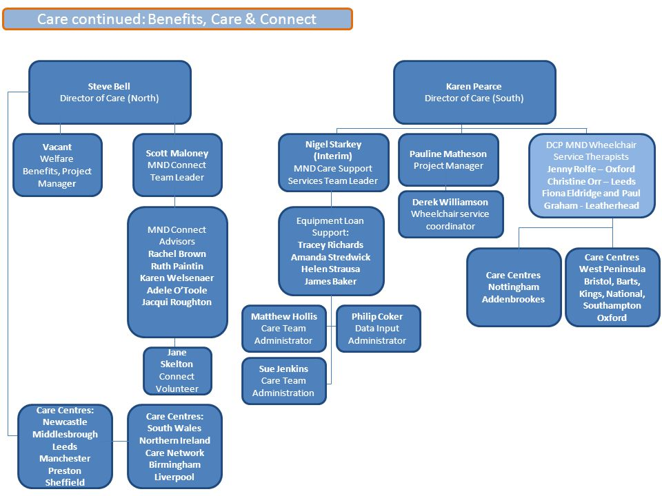 Care continued: Benefits, Care & Connect