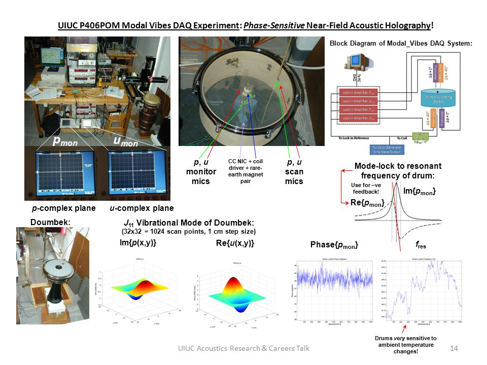 UIUC P406POM Modal Vibes DAQ Experiment: Phase-Sensitive Near-Field Acoustic Holography!