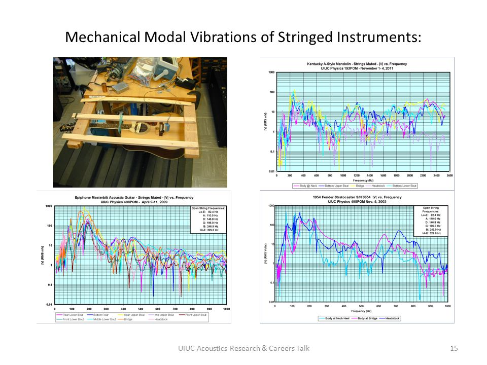 Mechanical Modal Vibrations of Stringed Instruments: