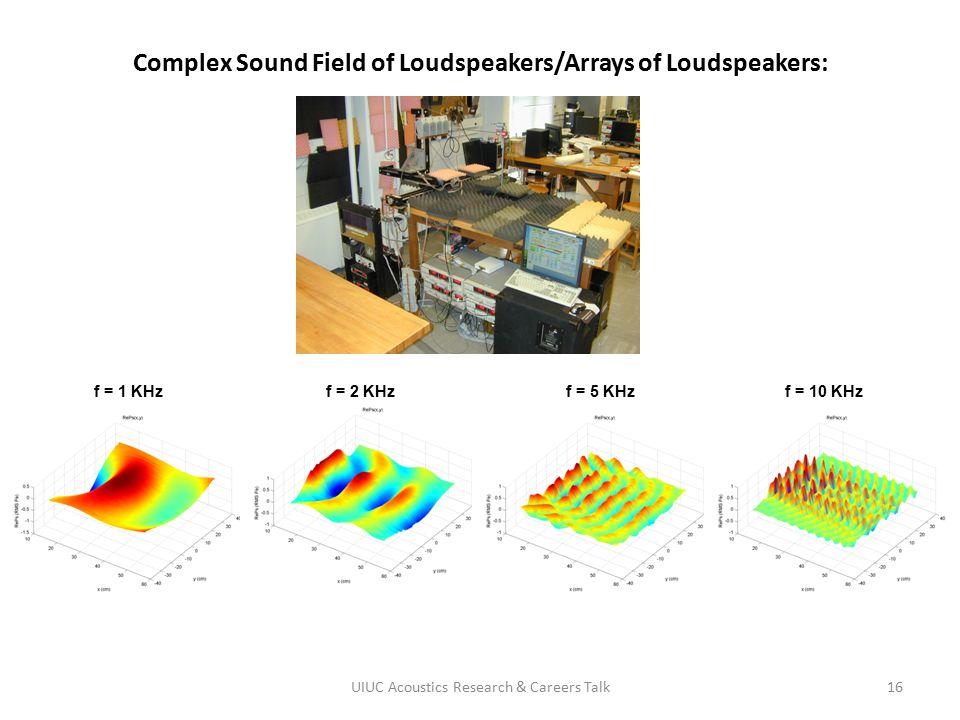 Complex Sound Field of Loudspeakers/Arrays of Loudspeakers:
