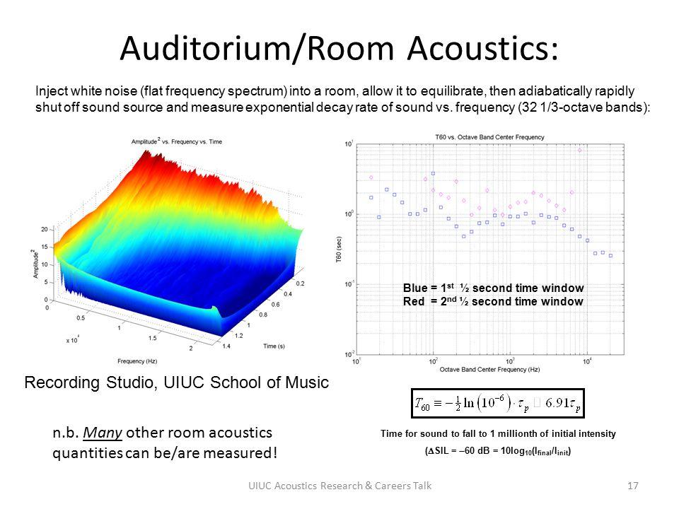 Auditorium/Room Acoustics: