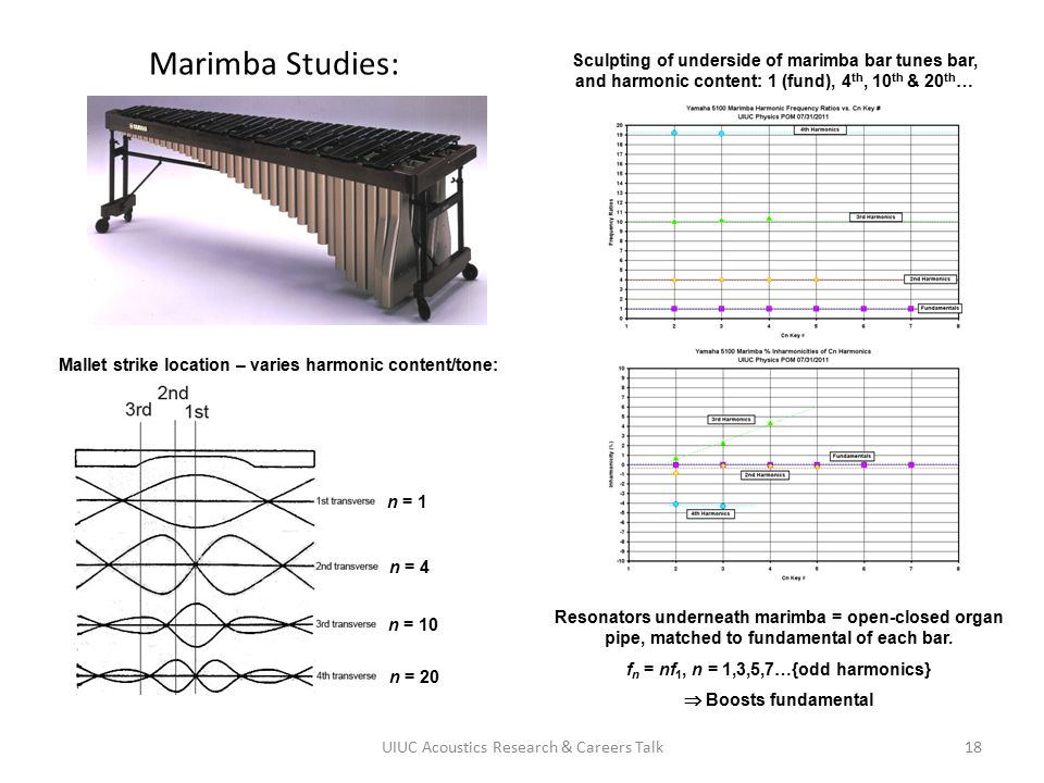 Marimba Studies: Sculpting of underside of marimba bar tunes bar, and harmonic content: 1 (fund), 4th, 10th & 20th…