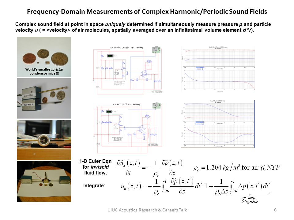 Frequency-Domain Measurements of Complex Harmonic/Periodic Sound Fields