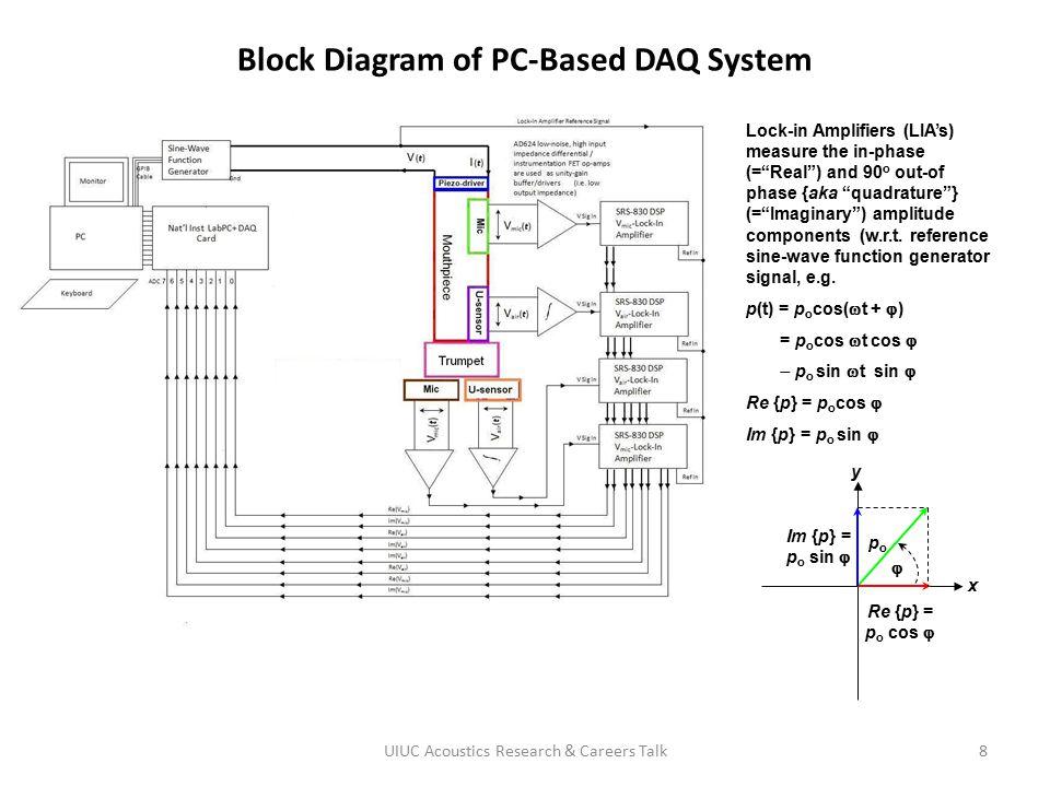 Block Diagram of PC-Based DAQ System