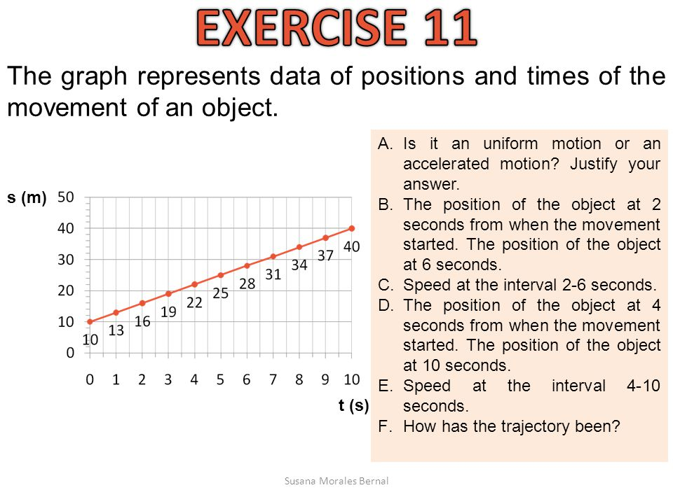 EXERCISE 11 The graph represents data of positions and times of the movement of an object.