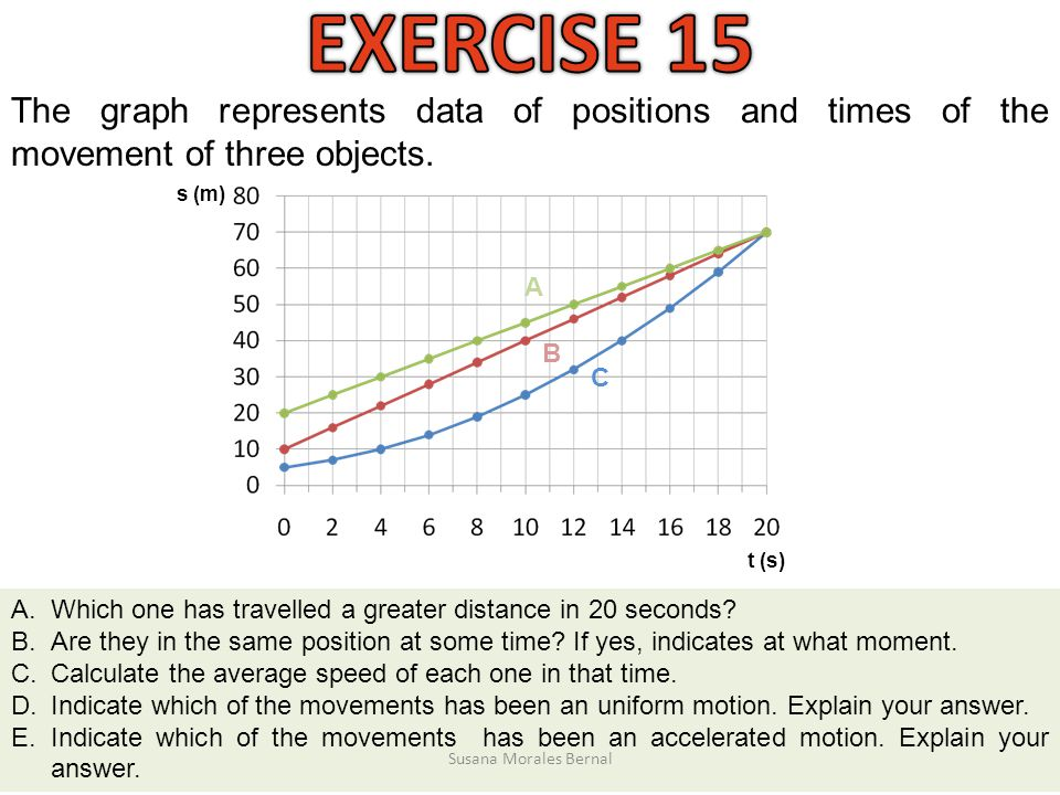EXERCISE 15 The graph represents data of positions and times of the movement of three objects. s (m)