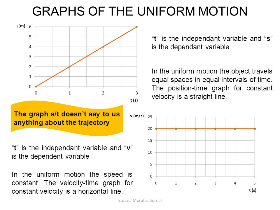GRAPHS OF THE UNIFORM MOTION