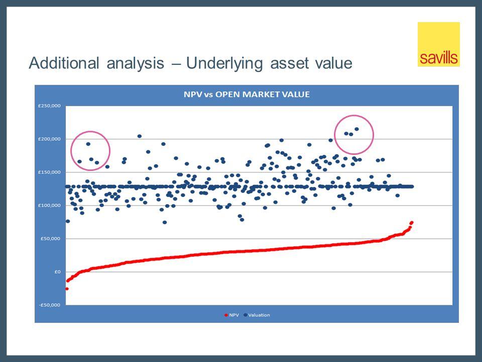 Additional analysis – Underlying asset value