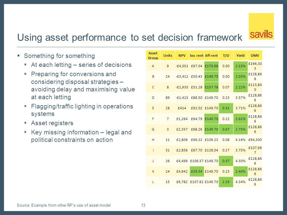 Using asset performance to set decision framework