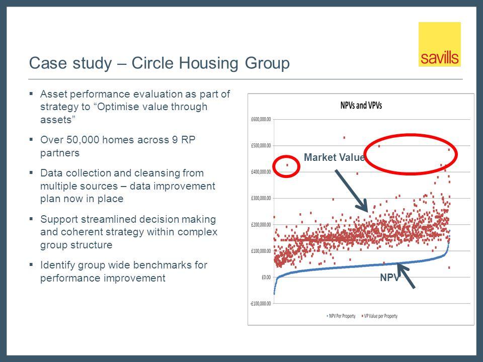 Case study – Circle Housing Group