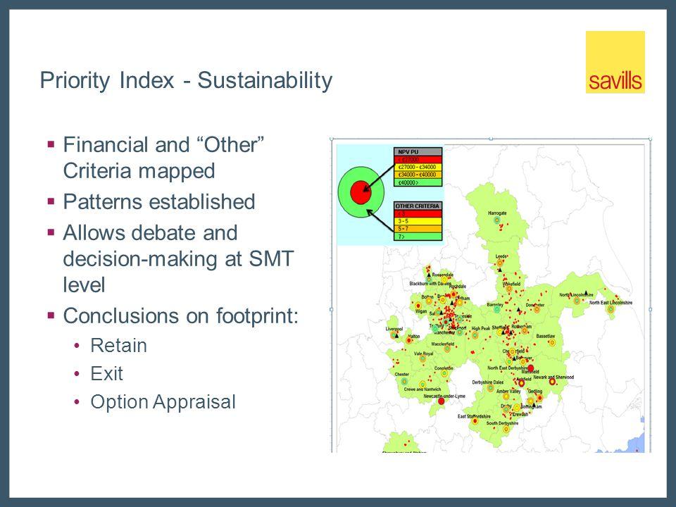 Priority Index - Sustainability