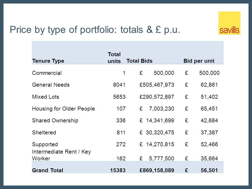 Price by type of portfolio: totals & £ p.u.