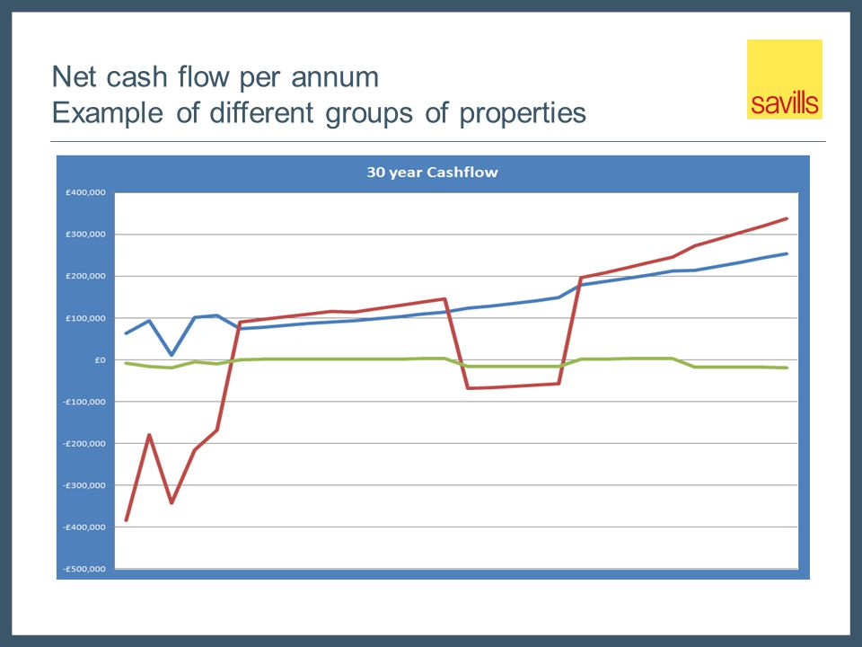 Net cash flow per annum Example of different groups of properties