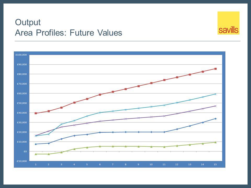 Output Area Profiles: Future Values
