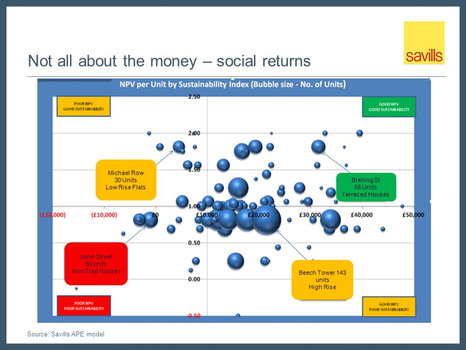 Not all about the money – social returns