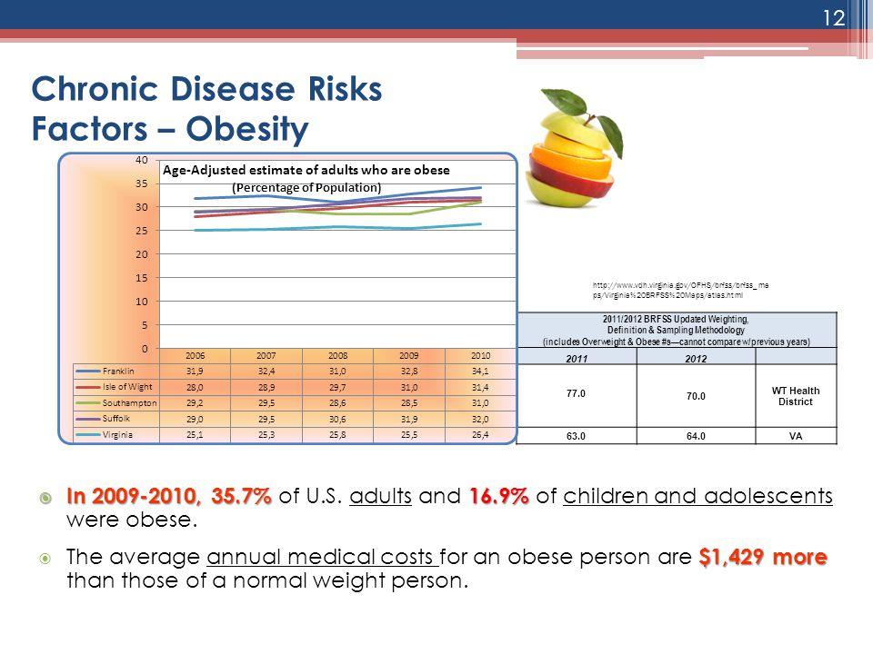 Chronic Disease Risks Factors – Obesity