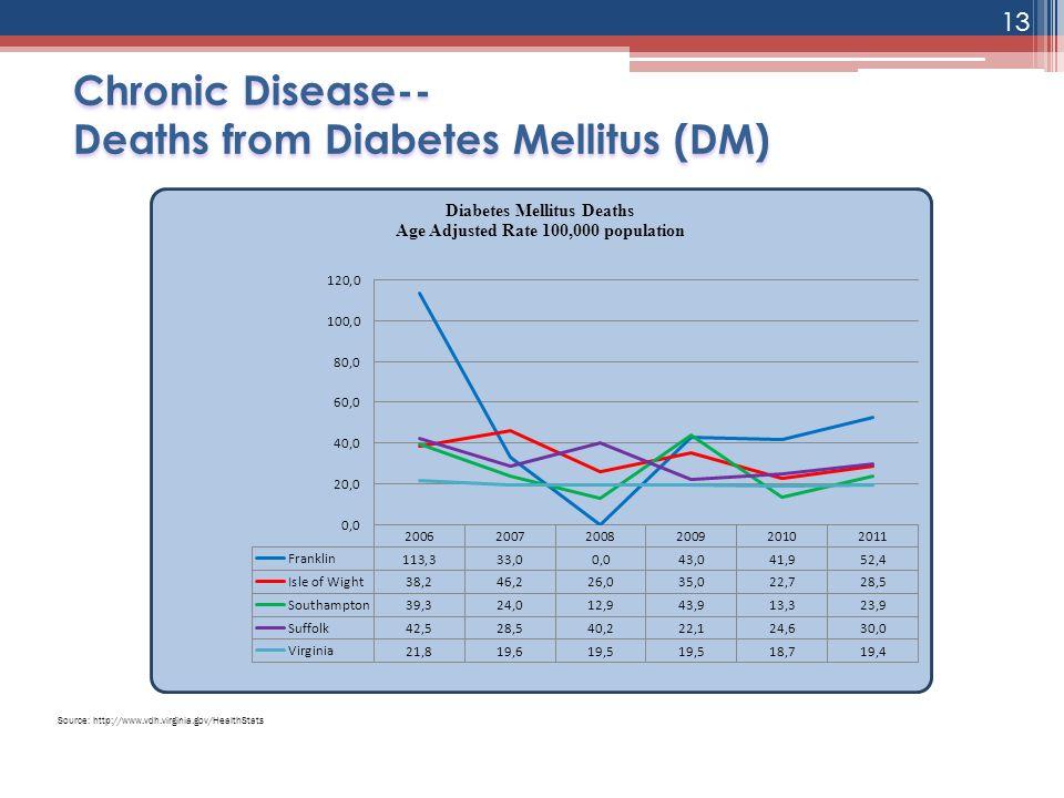 Chronic Disease-- Deaths from Diabetes Mellitus (DM)