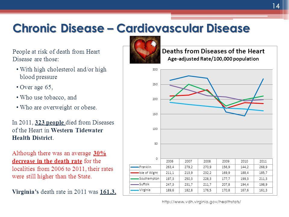 Chronic Disease – Cardiovascular Disease