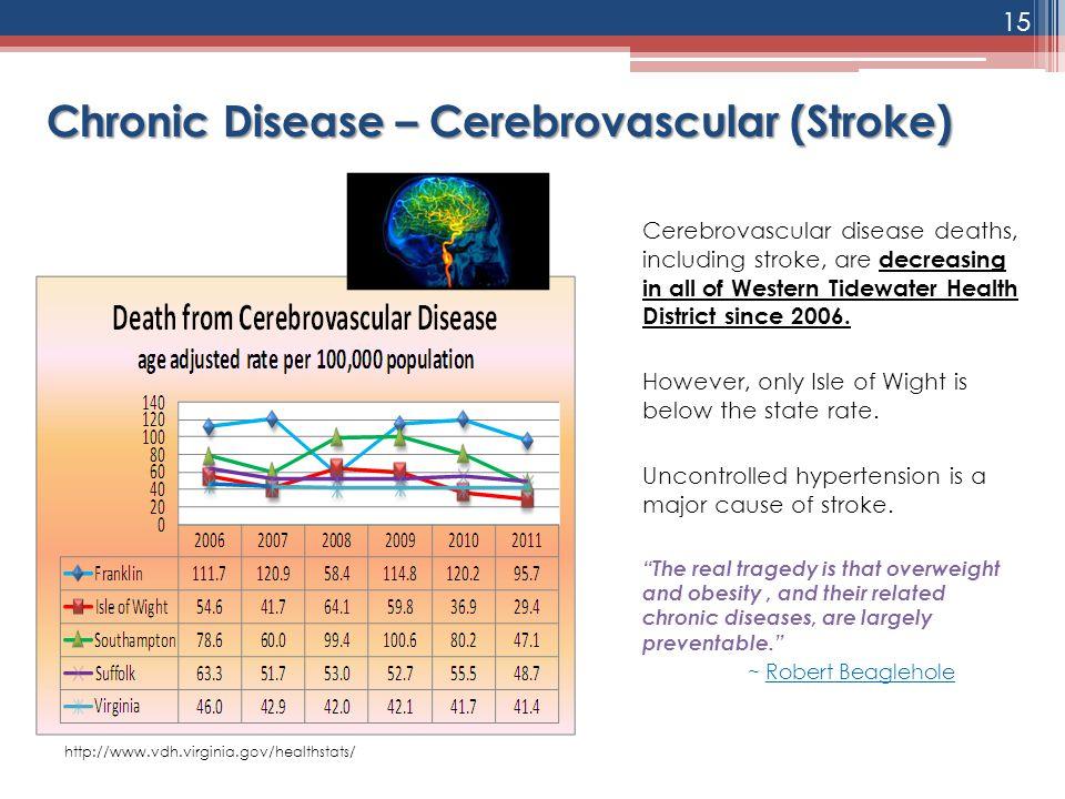Chronic Disease – Cerebrovascular (Stroke)