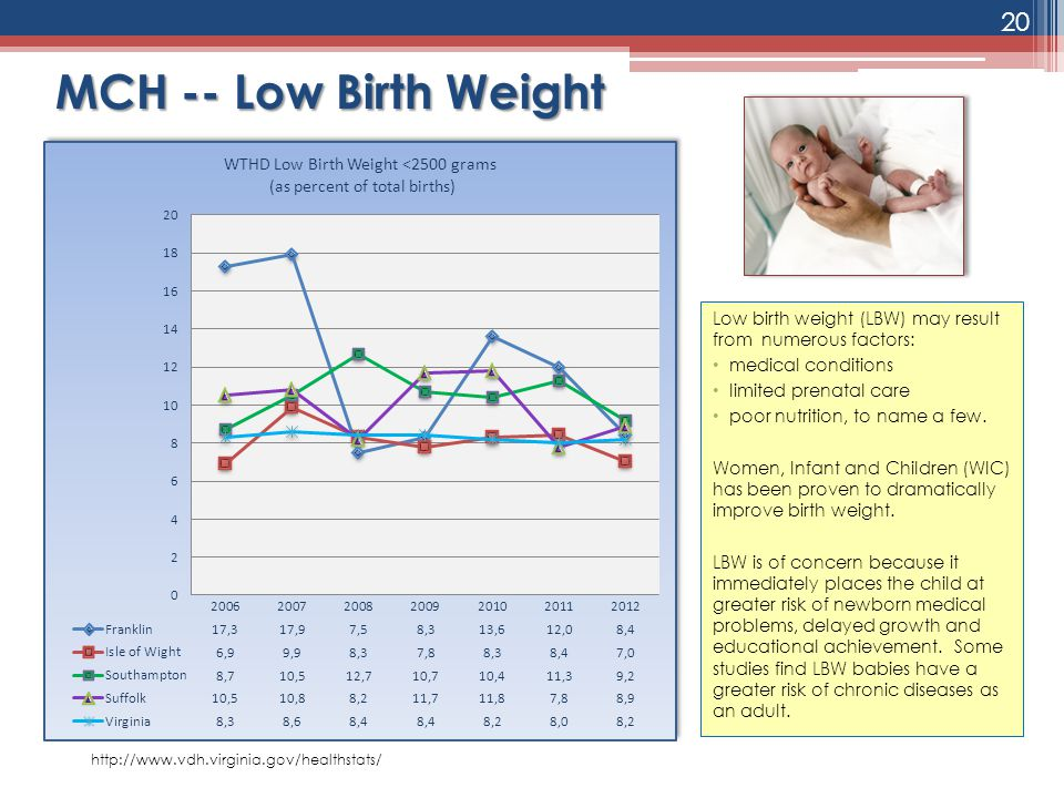 MCH -- Low Birth Weight Low birth weight (LBW) may result from numerous factors: medical conditions.