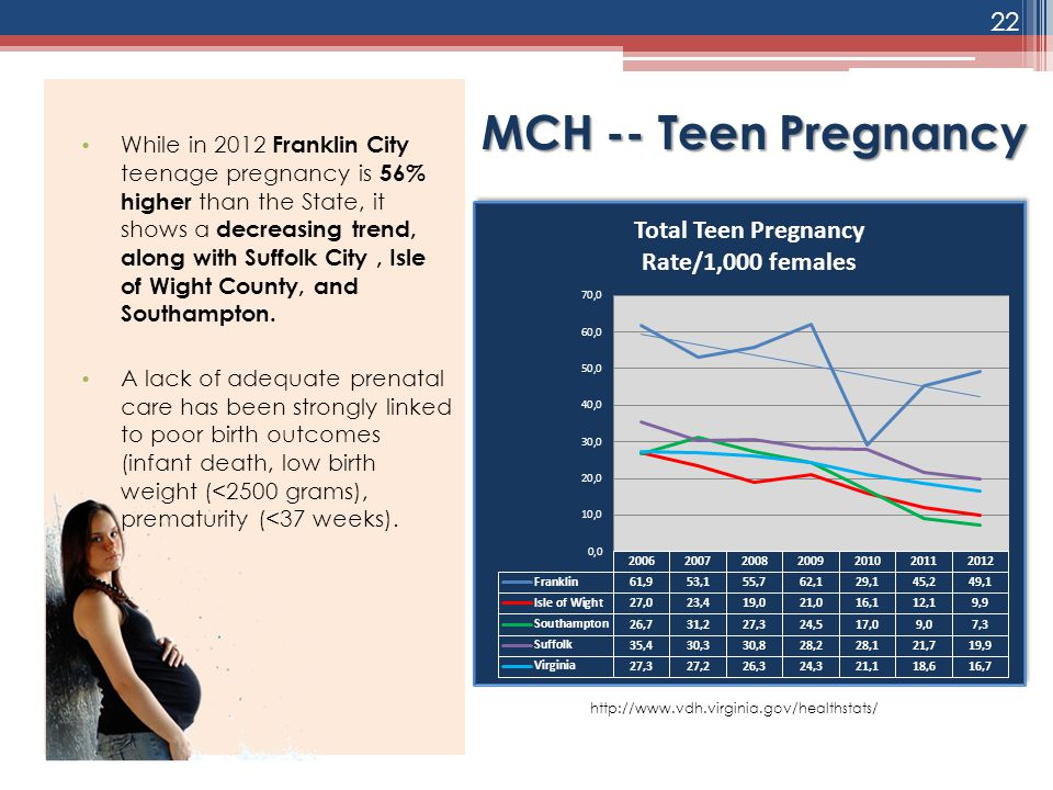 While in 2012 Franklin City teenage pregnancy is 56% higher than the State, it shows a decreasing trend, along with Suffolk City , Isle of Wight County, and Southampton.