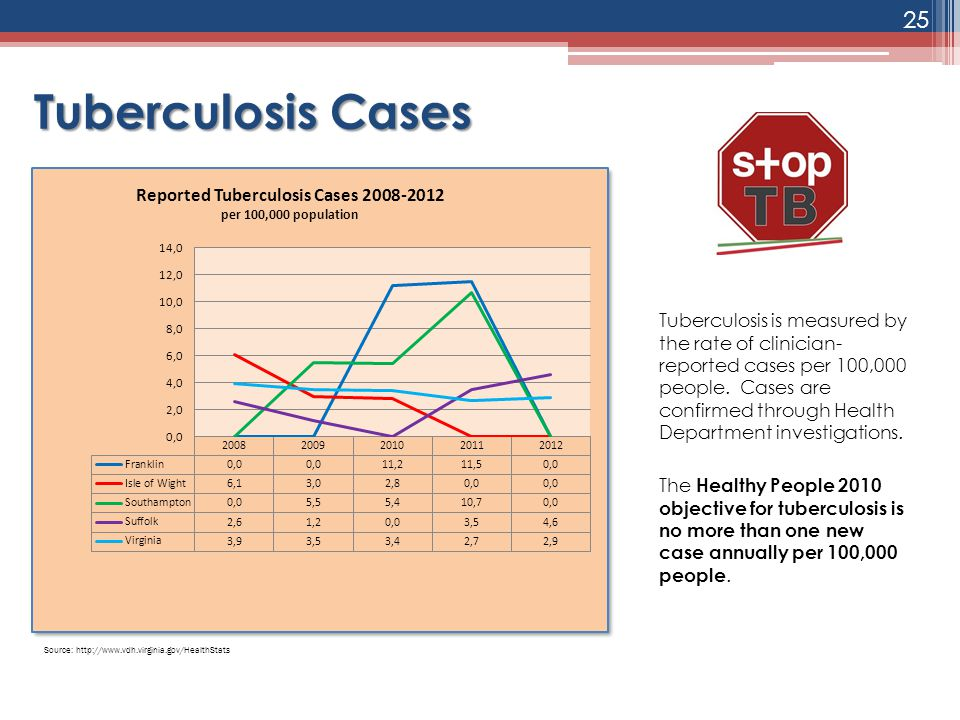 Tuberculosis Cases