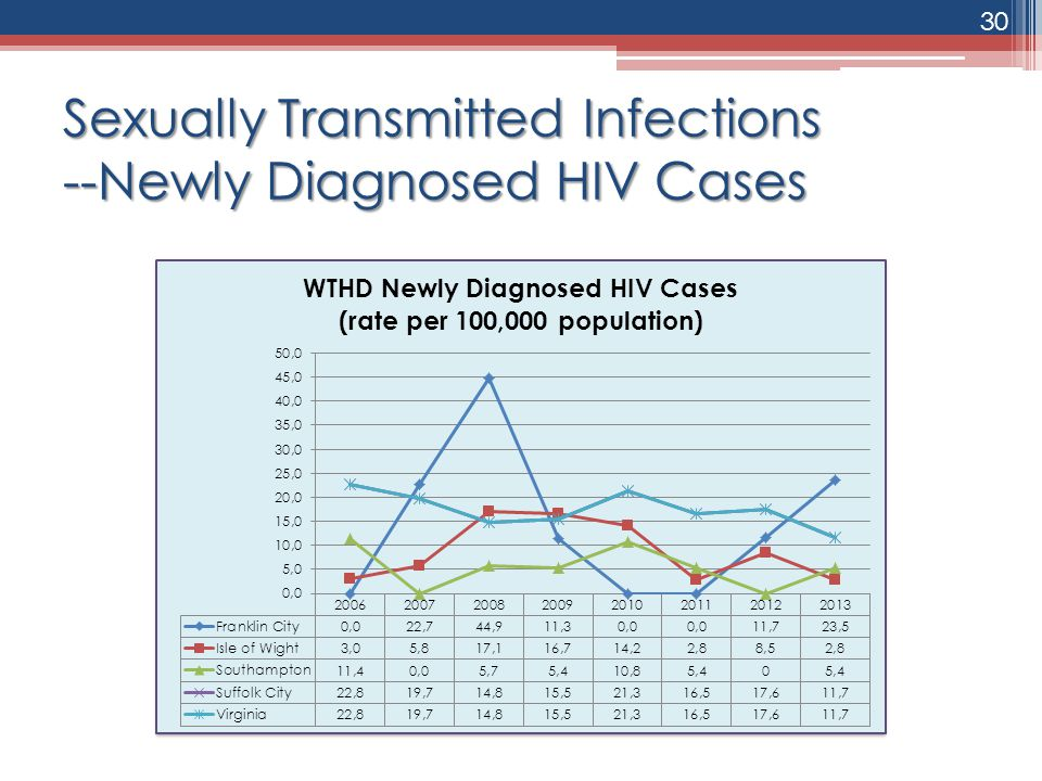 Sexually Transmitted Infections --Newly Diagnosed HIV Cases