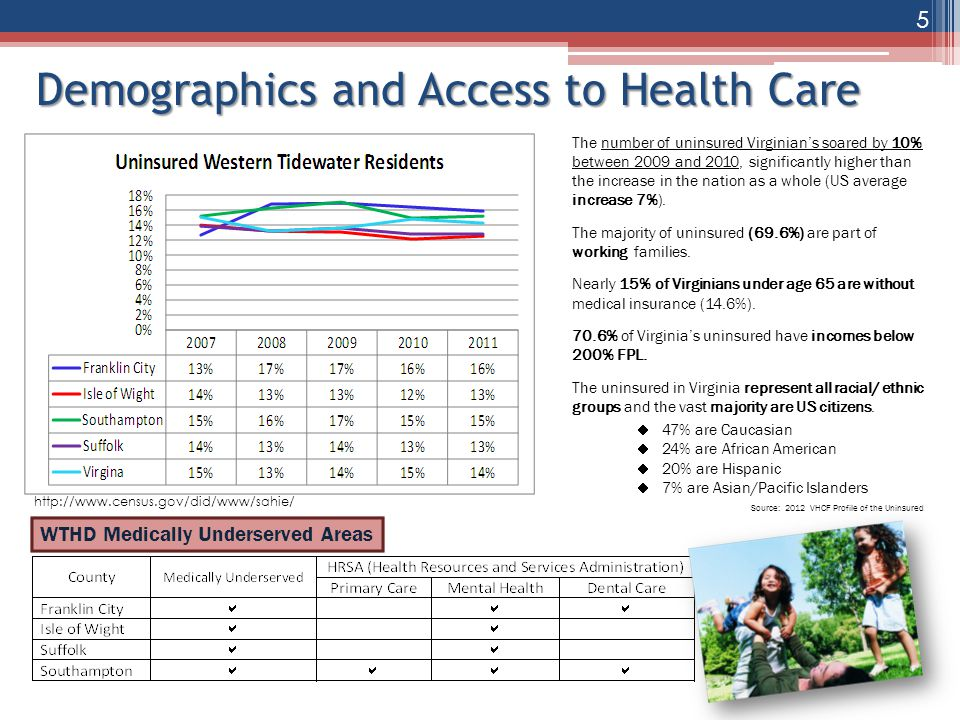Demographics and Access to Health Care