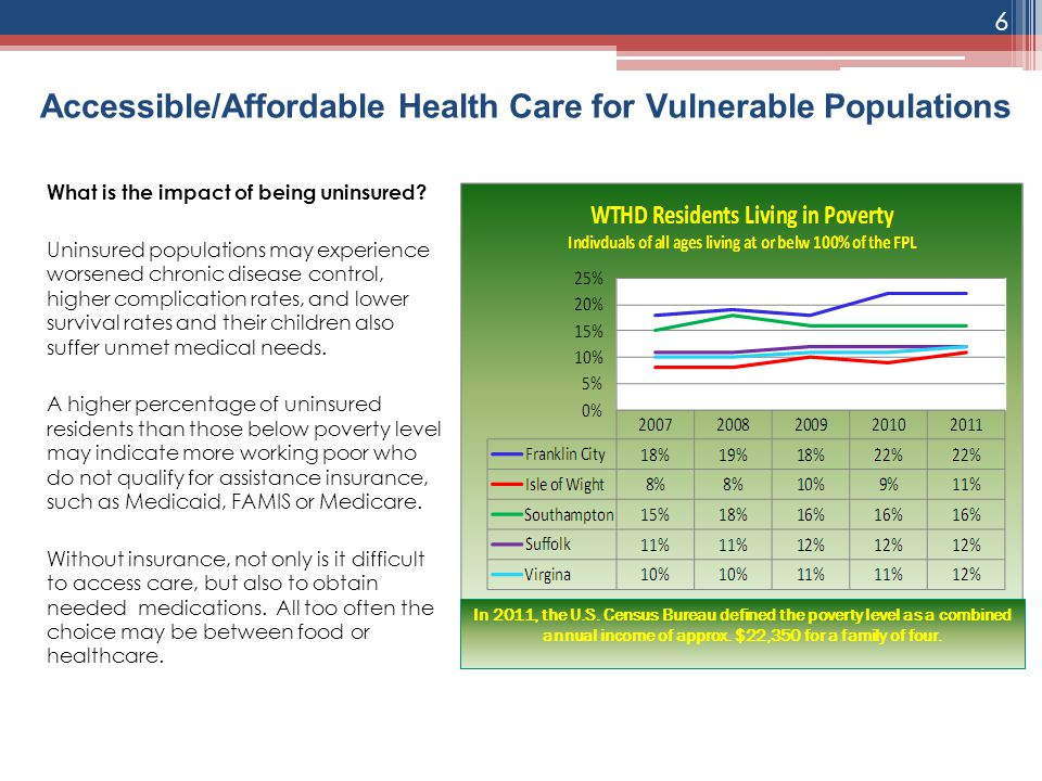 Accessible/Affordable Health Care for Vulnerable Populations