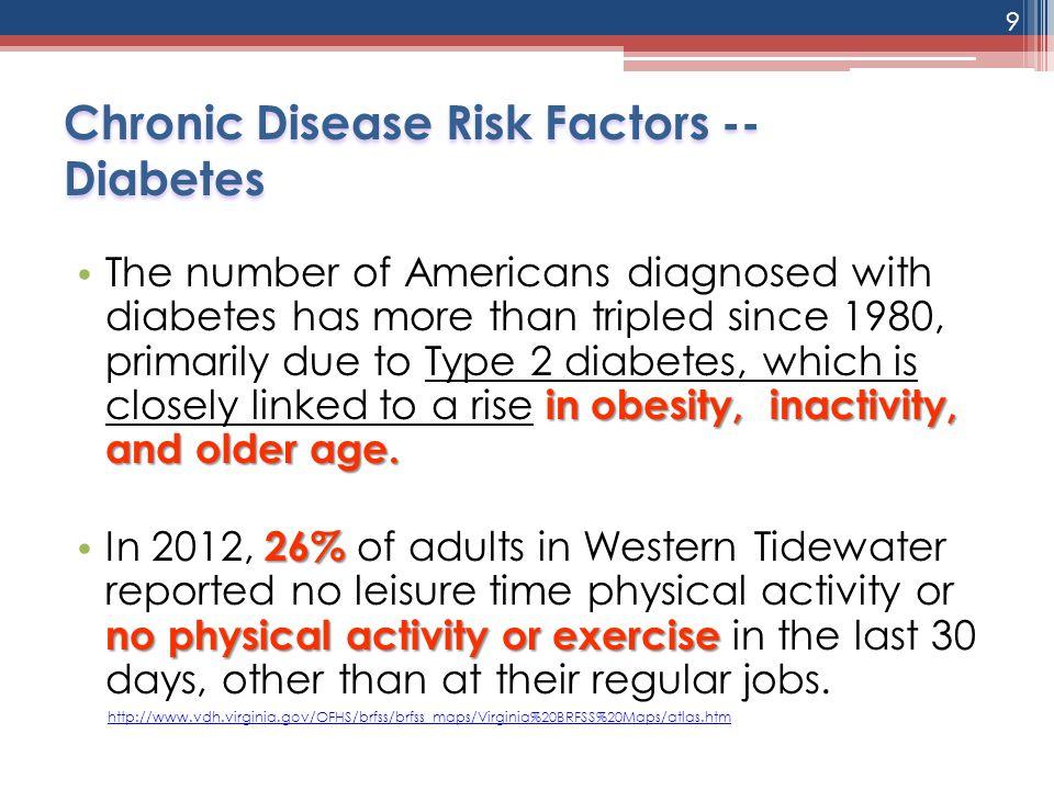 Chronic Disease Risk Factors -- Diabetes