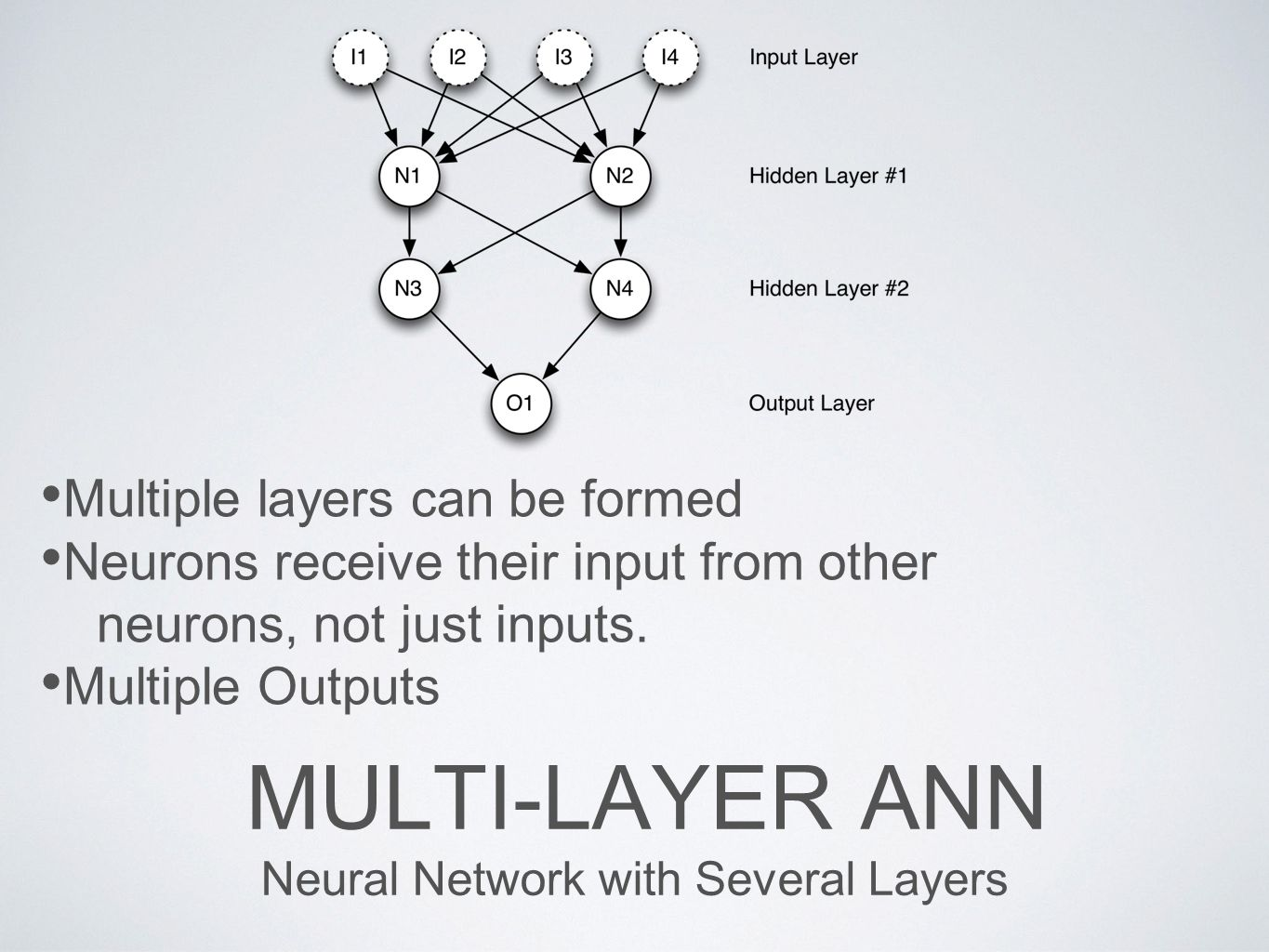 Neural Network with Several Layers