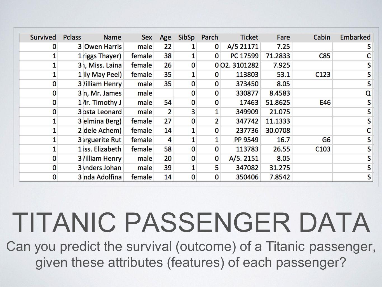 Titanic Passenger Data