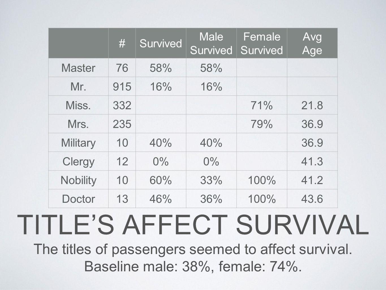 Title's Affect Survival