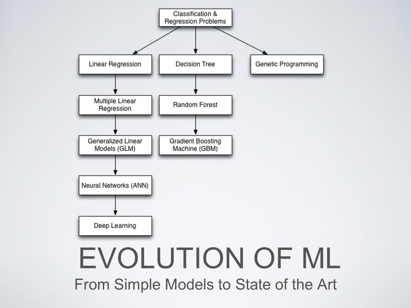 From Simple Models to State of the Art