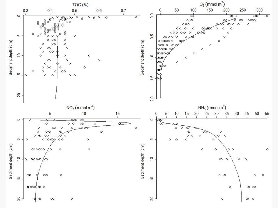 Model testing & model calibration