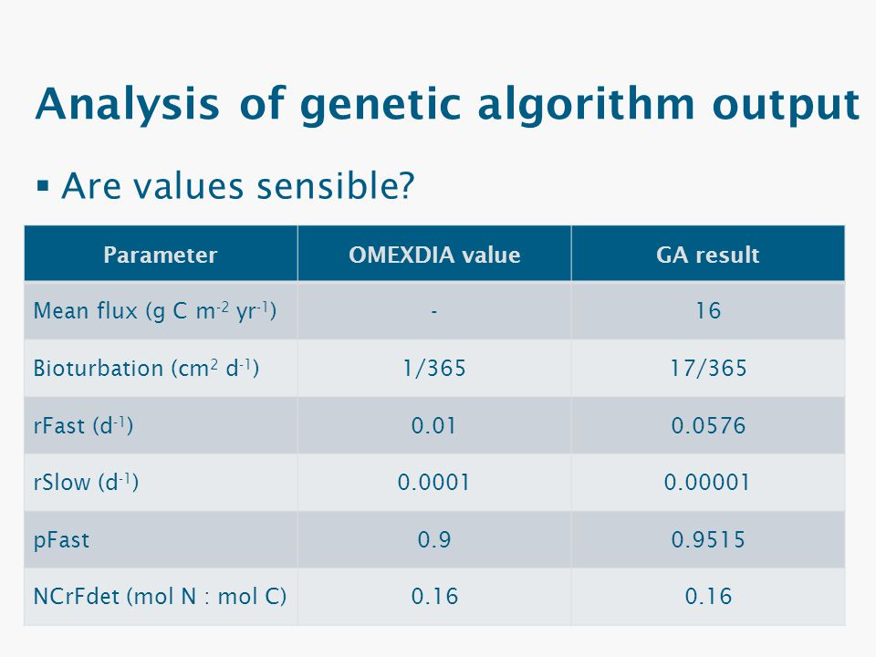 Analysis of genetic algorithm output