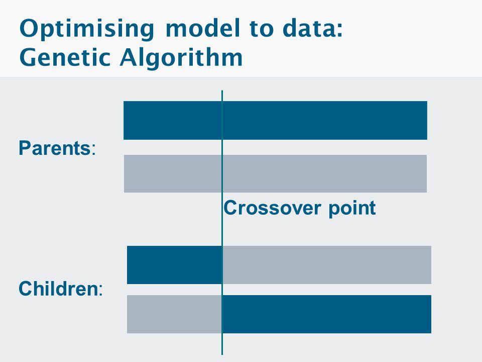 Optimising model to data: Genetic Algorithm
