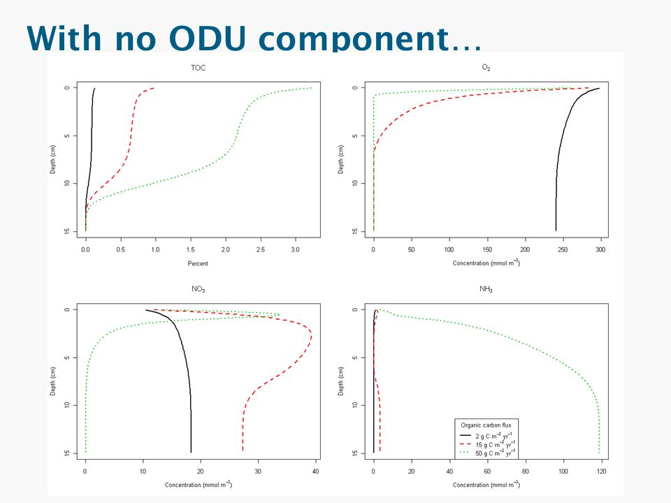 With no ODU component… No ODU, so that I could understand the model better and provide a 1st step to add iron and sulphur.