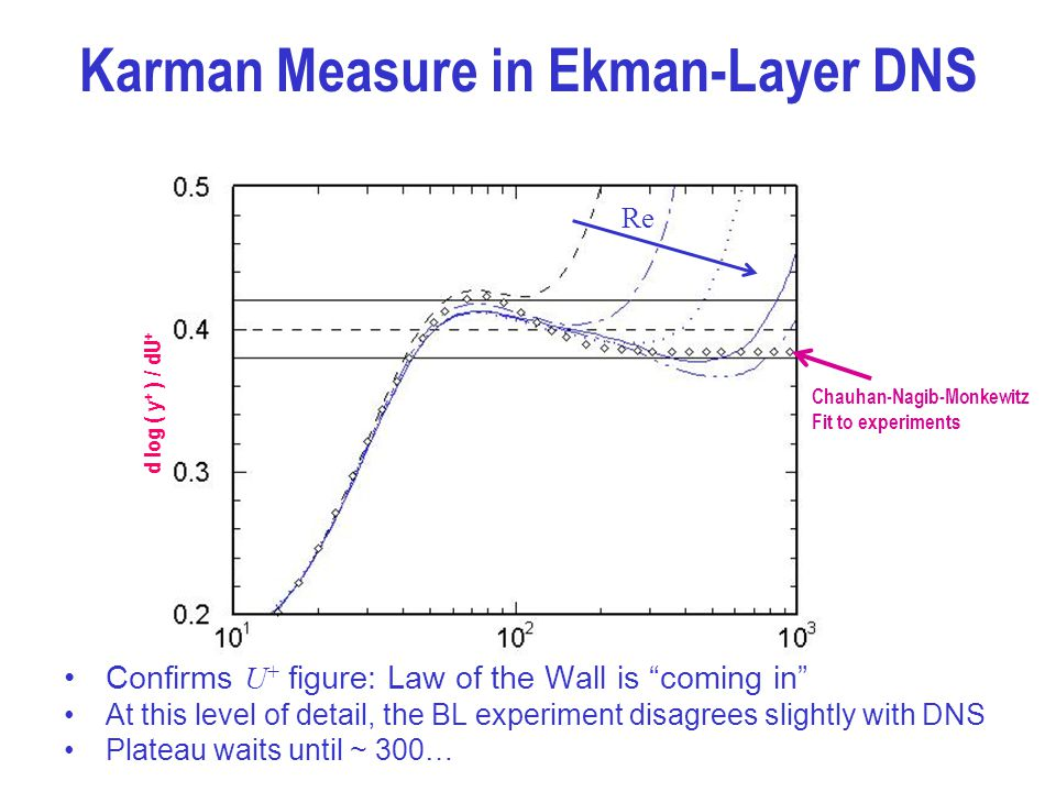 Karman Measure in Ekman-Layer DNS