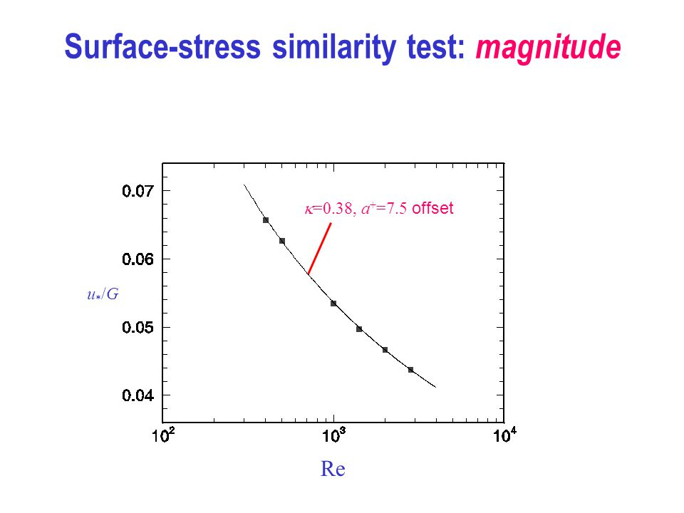 Surface-stress similarity test: magnitude